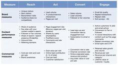KPIs for measuring content marketing ROI – Smart Insights Digital Marketing Advice – Virginia Beach Finance Digital Marketing Strategy, Marketing Report, Content Marketing Tools, Marketing Technology, Marketing Goals, Marketing Automation, Social Media Content, Inbound Marketing, Online Marketing