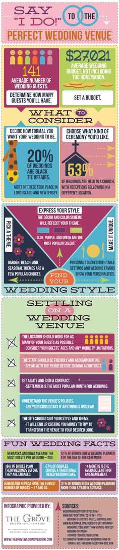 Where Will You Say I Do The First Step In Wedding Planning Is Average CostsWedding