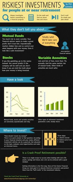 Phil Cannella: How to Avoid Risky Investments in Retirement. This Infographic explains common logic in retirement investments and retirement planning. Article by Phil Cannella. Investing For Retirement, Retirement Planning, Financial Planning, Retirement Pictures, Basic Economics, Information Overload, Accounting And Finance, Money Management, Stock Market
