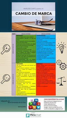 Análisis DAFO para un Cambio de Marca infografía
