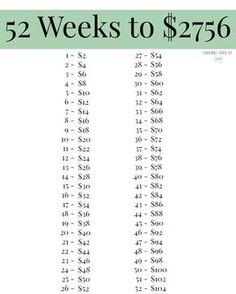 Saving Money Plan 296252481731392941 - It's easy to save money using this simple savings plan. More Source by wintonely Ways To Save Money, Money Tips, Money Saving Tips, Saving Ideas, Money Budget, Mo Money, Money Plan, 52 Week Money Challenge, Savings Challenge