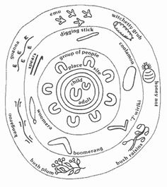 """Aboriginal Dreamtime Iconography Concentric circles = camp sites, waterholes or places of significance. Curved lines = rain or water traveling underground. Straight lines may = travelling; when  joined w/ concentric circles may show ancestor pathways. A small """"U"""" shaped figure may = person. Tracks, whether human or animal, are often shown as they appear on the ground. Lizards and snakes are seen from  above."""