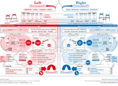 Great infographic representing the political focus of each party and where they fall on the spectrum