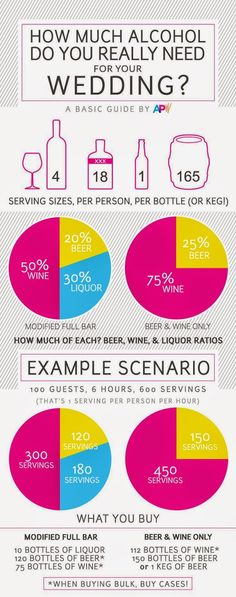 Trying to figure out how much alcohol to buy for our wedding and found this very helpful!