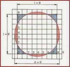 Dall'età dell'antica Grecia fino al XIX secolo inoltrato, matematici e filosofi hanno pensato che la quadratura del cerchio fosse un problema difficile, ma non impossibile. Molti, in effetti, hanno supposto che i matematici avessero manifestato una specifica patologia [...] chiamata morbus cyclometricus.  - Alexander Keewatin Dewdney #mattamatica