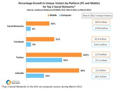 Top Social Networks See 43% Growth Via Mobile in EU5