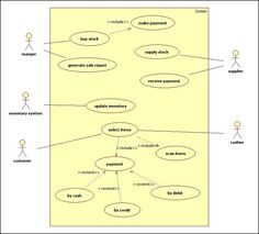 Java Engineering Programs: UML Diagrams For online shopping System… Java, Class Diagram, Engineering Programs, System Architecture, User Story, Business Analyst, Web Design Tips, Use Case, Software Development
