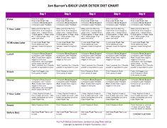 juice plus meal plan - Google Search Juice Plus, Meal Planning, Meals, How To Plan, Google Search, Meal, Yemek, Food, Nutrition