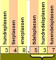 Image result for desimaler Periodic Table, Math, Periotic Table, Math Resources, Early Math, Mathematics
