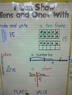 Anchor chart ways to show tens and ones