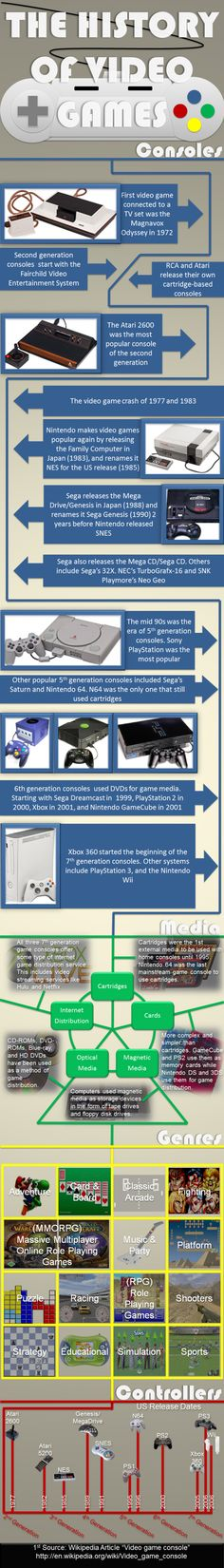 The History of Video Games. #Infographic
