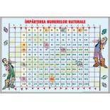 Ordinea efectuării operaţiilor / Împărţirea numerelor naturale Periodic Table, Periodic Table Chart, Periotic Table