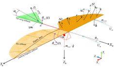 ornithopter simulation model