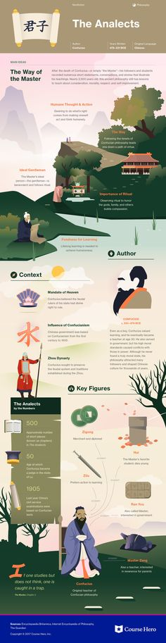 Infographic for Analects