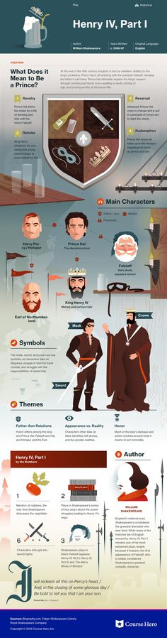 This @CourseHero infographic on Henry IV, Part 1 is both visually stunning and informative!