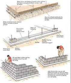 How to Build Additions: Simple Room Additions: Building the Foundation Concrete Building Blocks, Building A Basement, Concrete Block Walls, Work Shop Building, Home Building Design, Building A Shed, Building Foundation, House Foundation, House Construction Steps