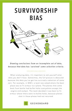 Survivorship Bias is one of the data fallacies that's too easy to fall for. Here's a simple breakdown of what it is and how to avoid it in your business. Survivorship Bias, Logic And Critical Thinking, 6 Sigma, Logical Fallacies, Cognitive Bias, Behavioral Economics, Knowledge Management, Data Science, Problem Solving