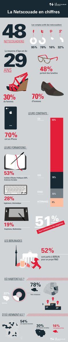 #netscouade #infographics #dataviz #team