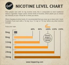 Having trouble choosing your eliquid nicotine strength? We've compiled a fact page that can help. #vape #veppofam
