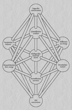 The Pattern of Yggdrasil taken (and edited) from Northern Magic by Edred Thorsson.