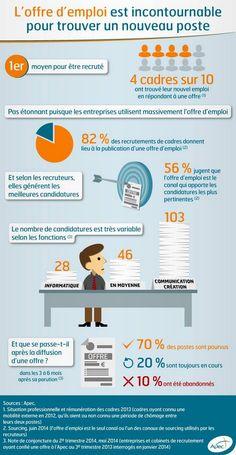 Les recruteurs boudent les réseaux sociaux via @01Business_fr