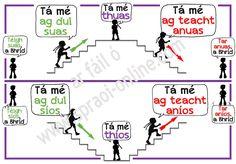 Spraoi online - all kinds of posters and charts in Irish/Gaeilge Gaelic Words, Irish Quotes, Irish Sayings, Irish Language, 5th Class, Irish Culture, Irish Celtic, Language Activities, Writing Tips
