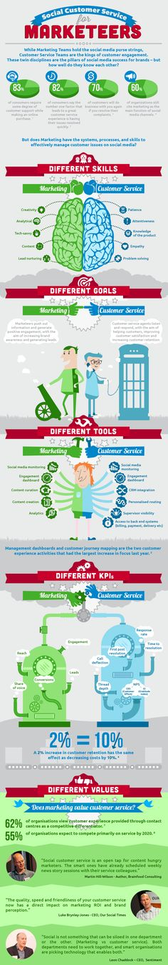 Infographic-social-customer-service-for-marketeers.png