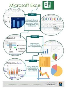 Microsoft Excel Infographic Handout (Free). Use this infographic to introduce Excel to students. It briefly describes some the features in Excel using images and graphics.