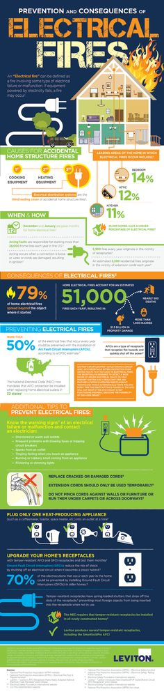 Great information from @leviton on causes and prevention of electrical house fires!