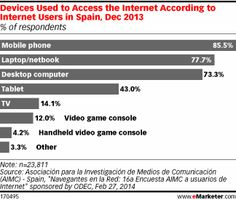 Devices Used to Access the Internet According to Internet Users in Spain