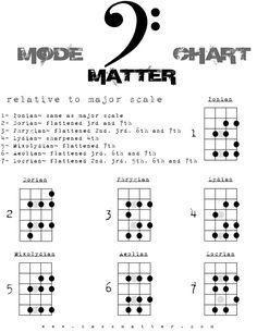 Bass Guitar Scales, Bass Guitar Notes, Bass Guitar Chords, Learn Bass Guitar, Bass Guitar Lessons, Guitar Chord Chart, Jazz Guitar, Guitar Tips, Guitar Pedals