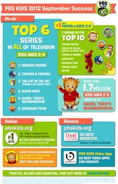 PBS KIDS had an amazing September! Check out the many other reasons why PBS KIDS rocks! http://valuepbs.org/kids-and-parents.php