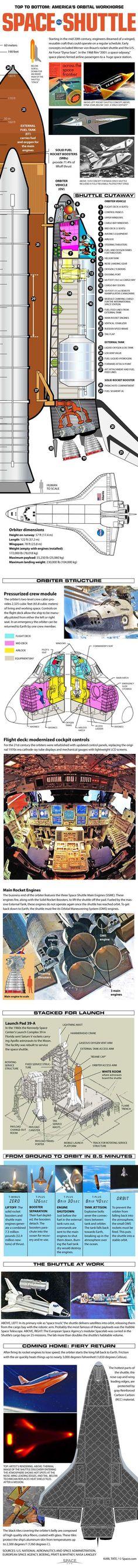 Así era un transbordador espacial