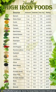 rating list of healthy high iron foods #plantbaseddiet #health