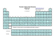 Printable Periodic Tables (PDF): Boiling Points Periodic Table