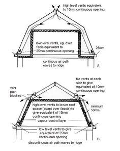 Mansard Roof Details Roof Manual Cedar Shake And Shingle
