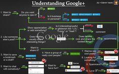 Understanding Google Plus.