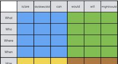 Question charts are excellent tools to help both teachers and students to generate a wide range of questions. You first choose one of the question words on the left column, then a word from the top…