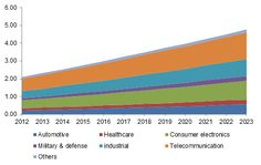 Hybrid Solar Wind Market Size Industry Analysis Report Regional