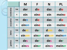 German Articles and Cases German Articles and Cases Pronoun CasesTop 25 German prepositions with their respective cases.Learn German: German Cases – an overview. Study German, German English, Learn German, Learn French, German Grammar, German Words, Dativ Deutsch, Dative Case