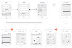 Mobile App Visual Flowchart for Illustrator, OmniGraffle or Sketch – UX Kits
