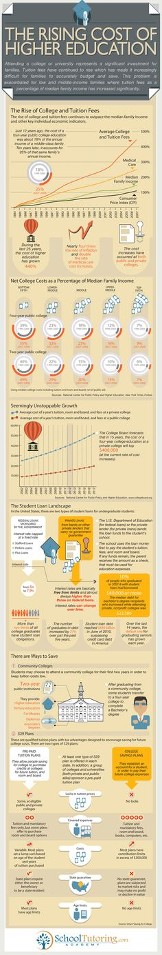 The Rising Cost of Higher Education infographic - does this speak for high taxes that fund education (like in Finland)?
