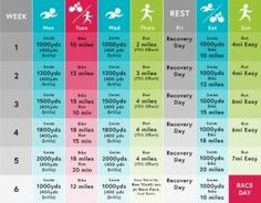 A Beginner's Guide to Triathlon Training - Life by Daily Burn - Repi Fitness Sprint Triathlon Training, Olympic Triathlon, Ironman Triathlon, Triathalon, Daily Burn, Training Schedule, Training Motivation, Fun Workouts, Daily Workouts
