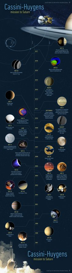 Cassini-Huygens mission to Saturn.