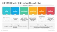 50 Strategy and Management Models PowerPoint Templates Part 2 - SlideSalad Strategy Map, Strategy Business, Two Factor Theory, Strategic Planning Process, Leadership Models, Ppt Slide Design, Communication Theory, Disruptive Innovation, Highly Effective People