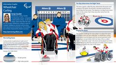 Infographic overview and basic rules of winter and summer paralympic sports categories Tag Image, Strategy Games, Medical Advice, Aerobics, Disability, Great Britain, First World, A Team, Curls