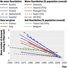 Fluoridation May Not Prevent Cavities, Scientific Review Shows