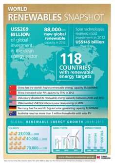 World renewables snapshot - from the report 'The Critical Decade: Global Action Building on Climate Change' by the Australian Climate Commission, May 2013