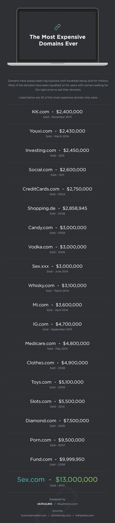 The Most Expensive Domains Ever