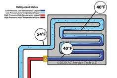 Split System Air Conditioner, Air Conditioning System, Tech, The Unit, Atelier, Technology